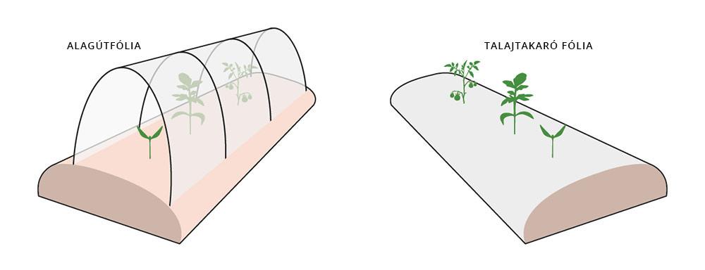 alagútfólia és talajtakaró fólia